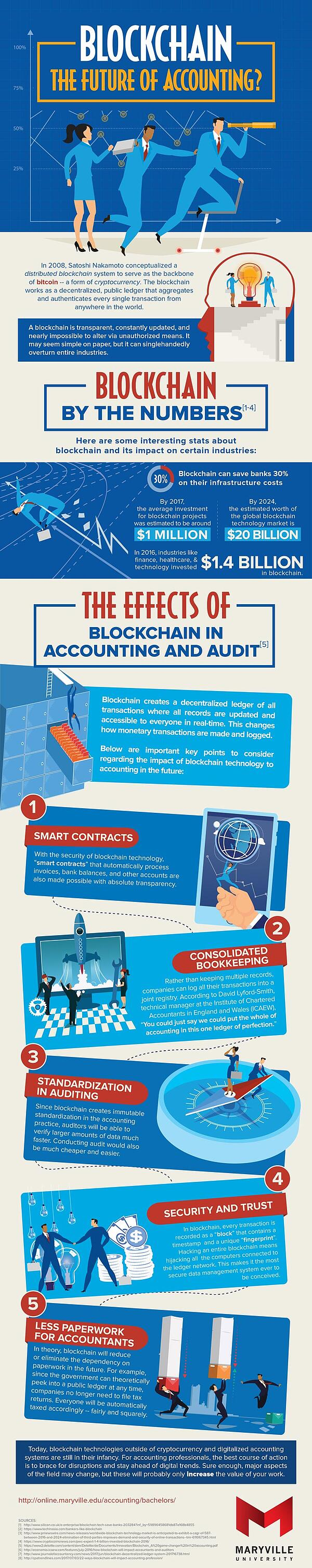 MVU-BSACC-Blockchain-The-Future-of-Accounting-1