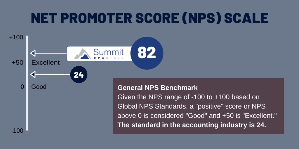 NPS Scale Graphic (Twitter)