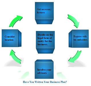 boxes -business plan