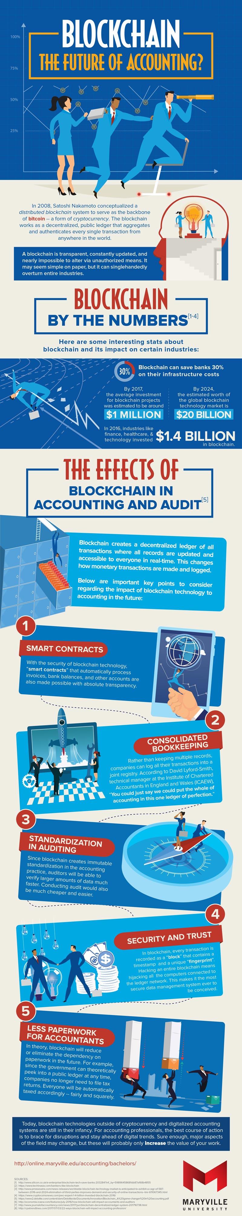 MVU-BSACC-Blockchain-The-Future-of-Accounting-1